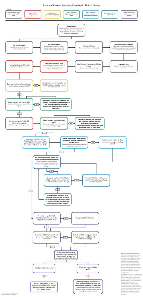 personal finance chart how to prioritize spending your money a flowchart