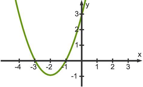 nullstellen quadratischer funktionen  lernen