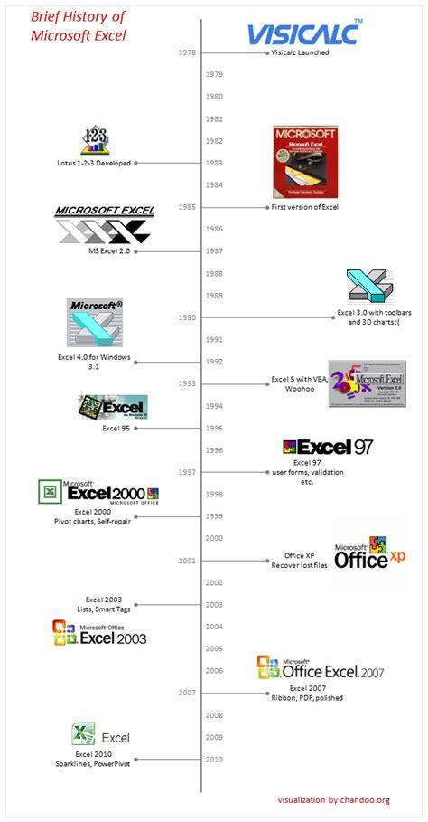 history  microsoft excel timeline