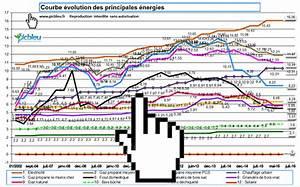 Comparateur Prix Energie : comparateur sur le prix du gaz naturel et du gaz propane en kwh ~ Medecine-chirurgie-esthetiques.com Avis de Voitures