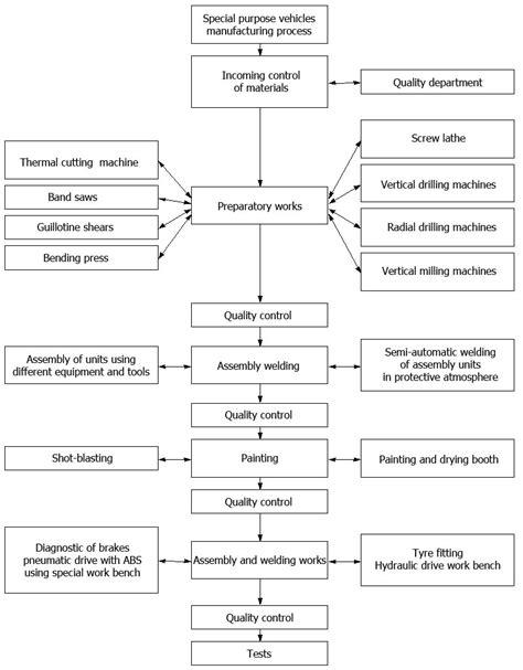 Paint Proces Flow Diagram by Paint Manufacturing Process Flow Chart Beautiful