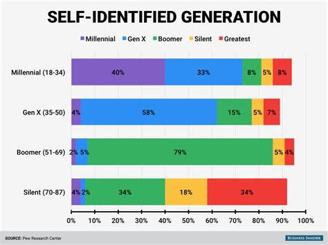 How Different Age Groups Identify With Their Generational