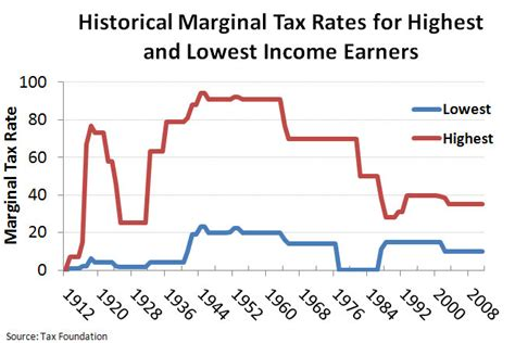 Putting A On America S Tax Returns A The Paradox Of Taxes And Wealth In The United States