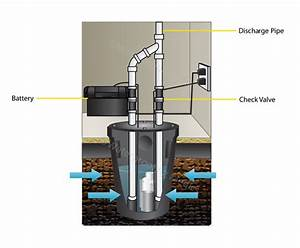 Emergency Drain Repair Works In Toronto  Mississauga And