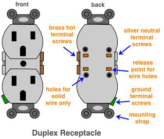 Duplex Outlet Wiring Diagram by Diagram Of A Duplex Receptacle Crafts