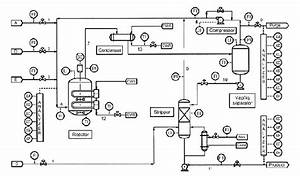 Tennessee Eastman Process  Tep  Plant Layout