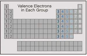 Valence Electrons Periodic Table Roman Numerals