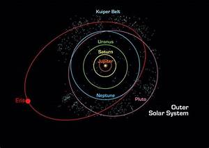 Kuiper Belt Objects: Facts about the Kuiper Belt & KBOs