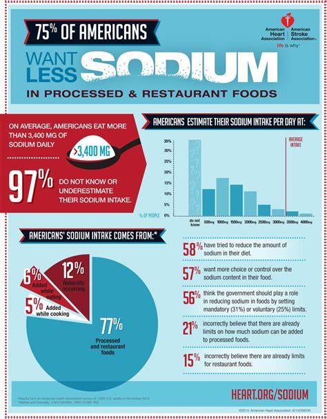 americans   sodium  processed