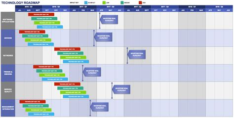technology roadmap template free product roadmap templates smartsheet