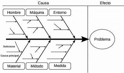 Diagrama Ishikawa Wikipedia