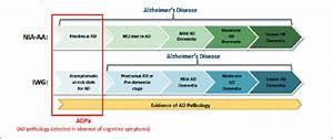 Nincds criteria for diagnosing alzheimers. Jill scott insomnia