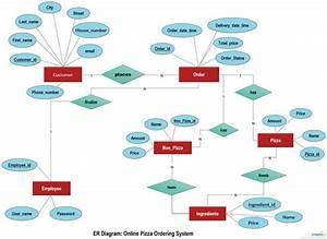 37 Best Entity Relationship Diagrams  Er Diagrams  Images