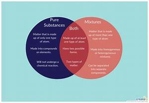 Similarities And Differences Venn Diagram Homogeneous