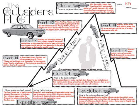 anwser key for plot diagram