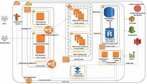 Aws Vpc With High Availability And Scalability For Your Cms