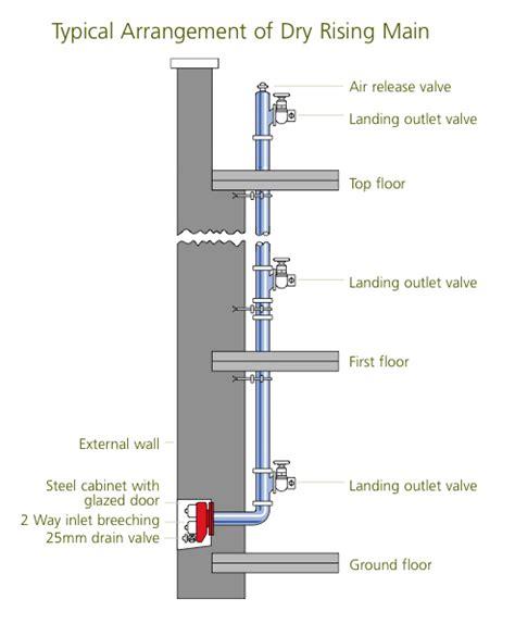 plumbing wikicliki