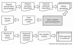 Procurement Process Flowchart