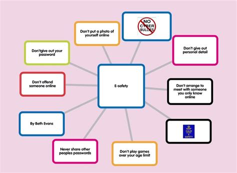 digital leaders    safety popplets  display