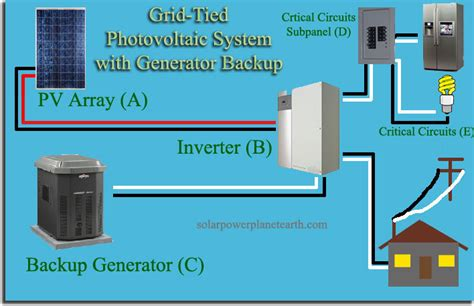 Solar Power System With Generator Backup