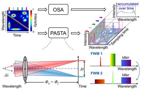 Ultrafast Spectroscopy - HKU Photonic Systems Research ...