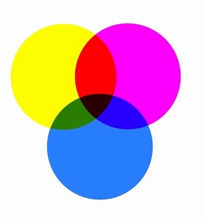 Yellow Magenta Cyan Clipart Reddish Colors Mixed
