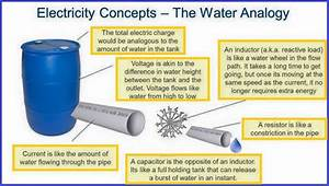 Electricity Concepts - The Water Analogy