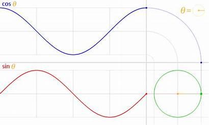 Sine Cosine Graphs Functions Function Trigonometric Periodic