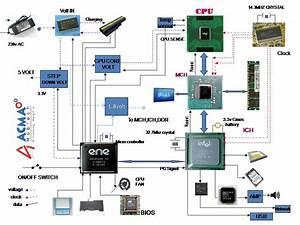 Laptop Generic Block Diagram