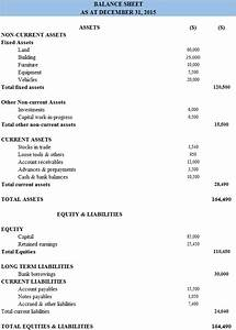 Classified Balance Sheet Definition | Format | Examples