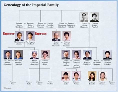 The Imperial Family Of Japan  Japanese Culture Blog