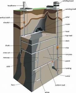 4 Uranium Mining  Processing  And Reclamation