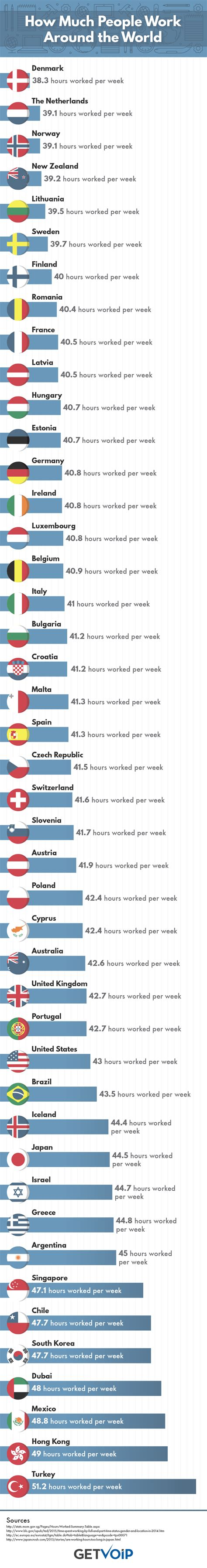 How Much People Work Around The World [infographic]  The. Sample Experienced Resume Software Engineer. Type Of Skills To Put On A Resume. Best Business Analyst Resume Sample. Sample Resume For Business Analyst Position. Sample Bartender Resume Skills. Resume Examples For Teachers With No Experience. Graduate School Application Resume Sample. Sample Of Interest In Resume