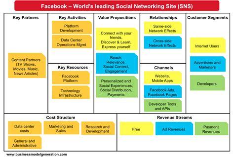 business model business model understanding business models