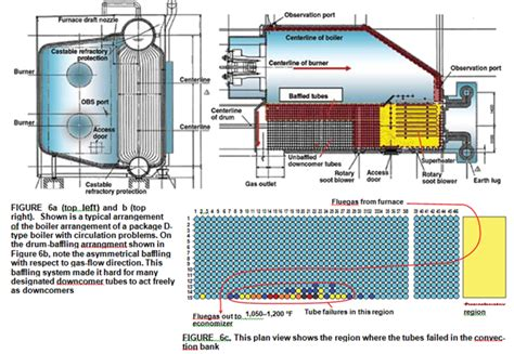Complete Boiler Room Solutions
