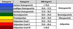 Excel Alter Berechnen Aus Geburtsdatum : idealgewicht berechnen broca formel und bmi im vergleich ~ Themetempest.com Abrechnung