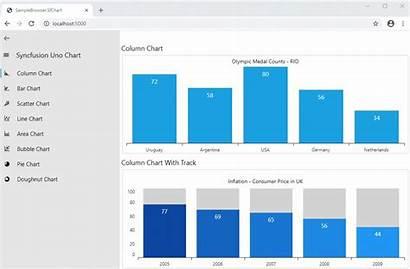 Uno Platform Syncfusion Charts Webassembly Courtesy Chart