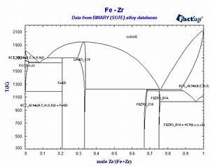 Alloys Of 40 Zirconium
