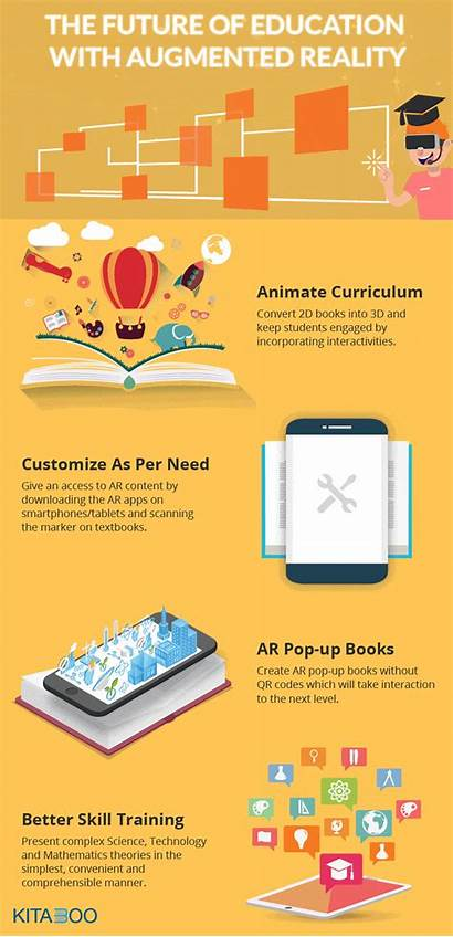 Education Future Infographic Ar Technology Reality Augmented