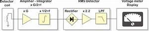 Magnetic Flux Density Meter