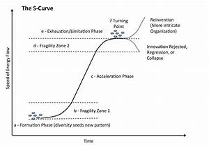 Healthcare  Paradigm Shifts And The Influence Of W E