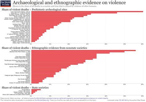 ethnographic  archaeological evidence  violent deaths