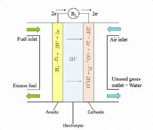 Schematic Illustration Of A Hydrogen Fuel Cell