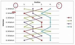 Diagramm So Formatieren  Dass Weniger Angezeigt Wird