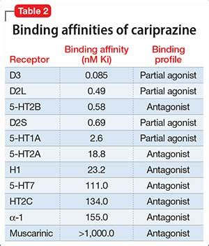 cariprazine  schizophrenia  bipolar  disorder