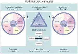 Girfec National Practice Model