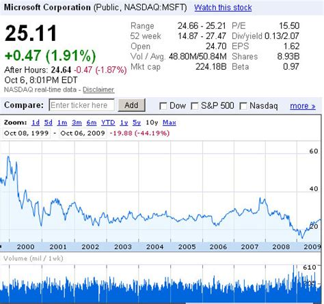 microsoft stock price history microsoft msft stock takes a beating over past 10 years