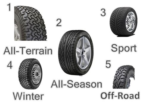 How To Choose The Right Tires For You