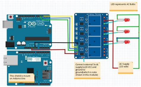 Ethernet Based Home Automation Project Using Arduino Iot