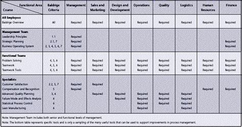 The Process Of Creating A Business Plan Teaches You Many Things 2 Building World Class Performance With The Baldrige Criteria